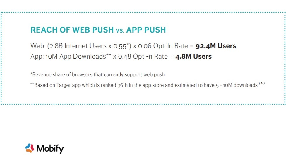 mobify webpush and apppsuh stats
