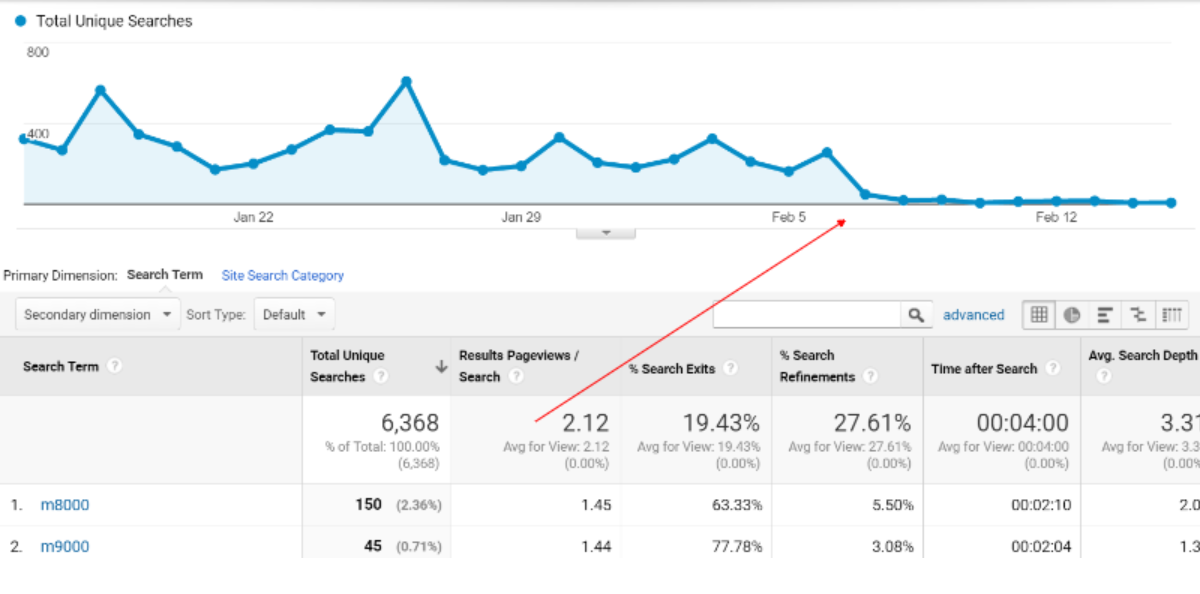 google analytics on-site search stats